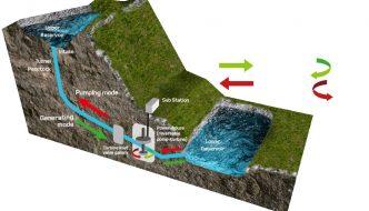 El monstruo hidroeléctrico del Lago Ness, una enorme instalación de almacenamiento renovable
