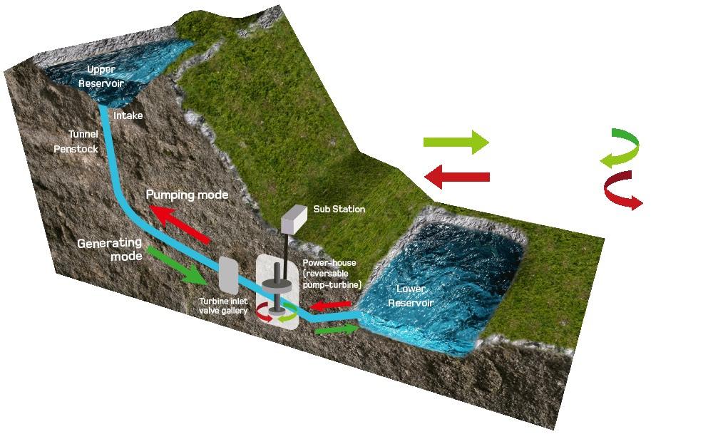 El monstruo del Lago Ness, una enorme instalación de almacenamiento hidroeléctrico