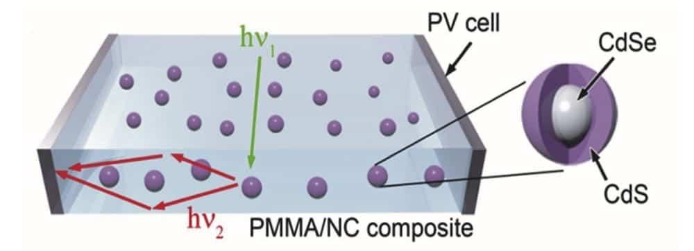 Nanoesferas de silicio