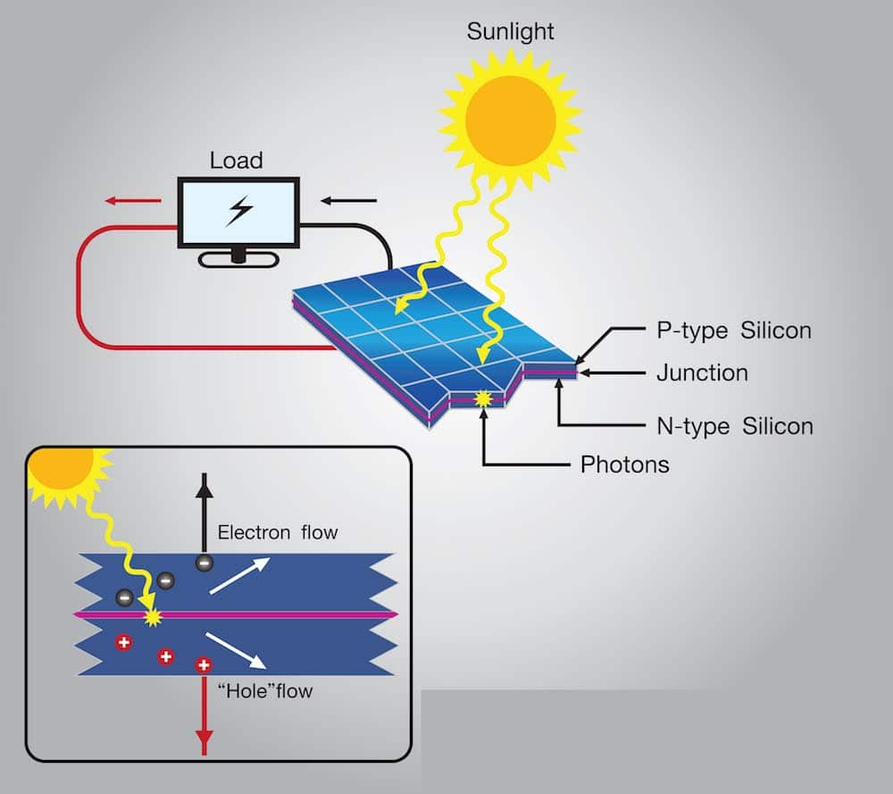 191 C 243 Mo Funcionan Las C 233 Lulas Solares Fotovoltaicas