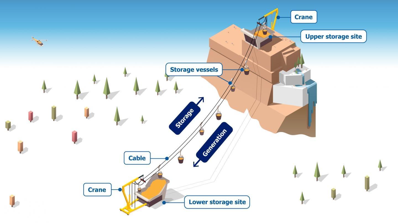 Almacenamiento gravitacional MGES
