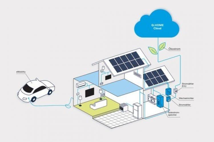 """Q CELLS Cloud, la solución en la nube que promete a los hogares """"Electricidad 100% limpia"""""""