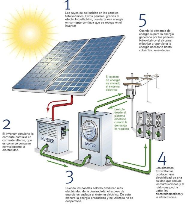 Esquema sistema fotovoltaico