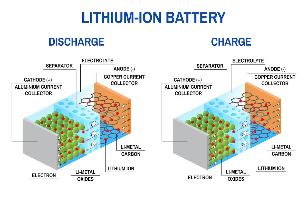 Cómo funcionan las baterías de litio